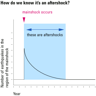 How many earthquakes occur every year?