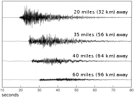Locating and measuring earthquakes - Putting Down Roots in